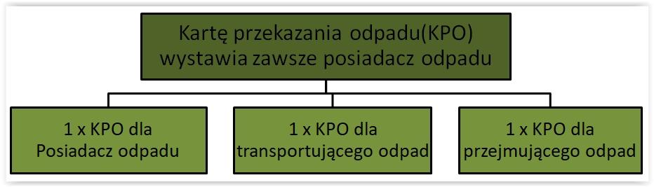 Schemat wystawiania karty przekazania odpadu